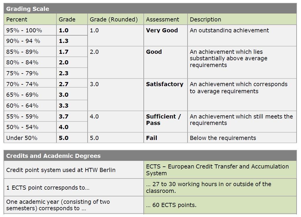 German Grade Conversion