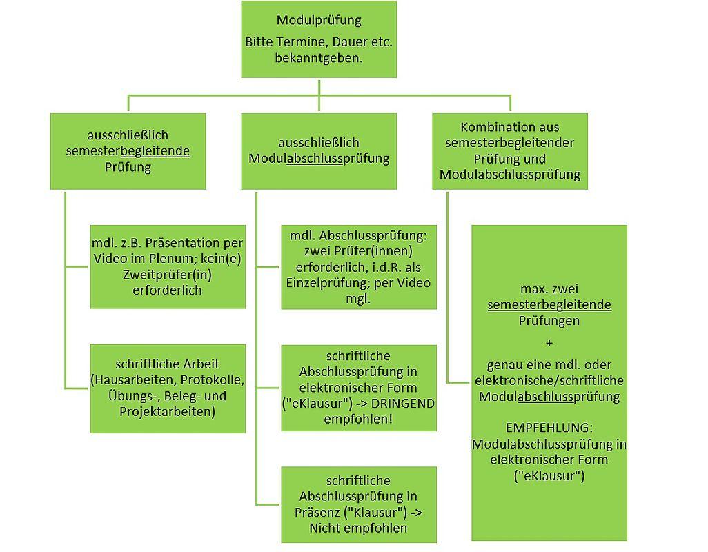 Übersicht Systematik der Prüfungsformen