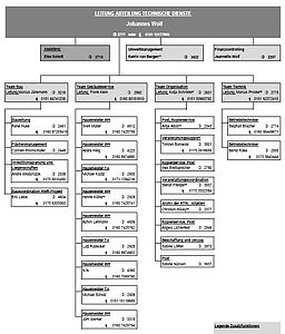 Organigramm der ATD