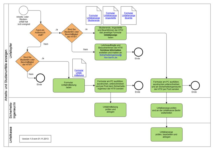 Das Prozessmodell für Arbeits- und Studienunfälle